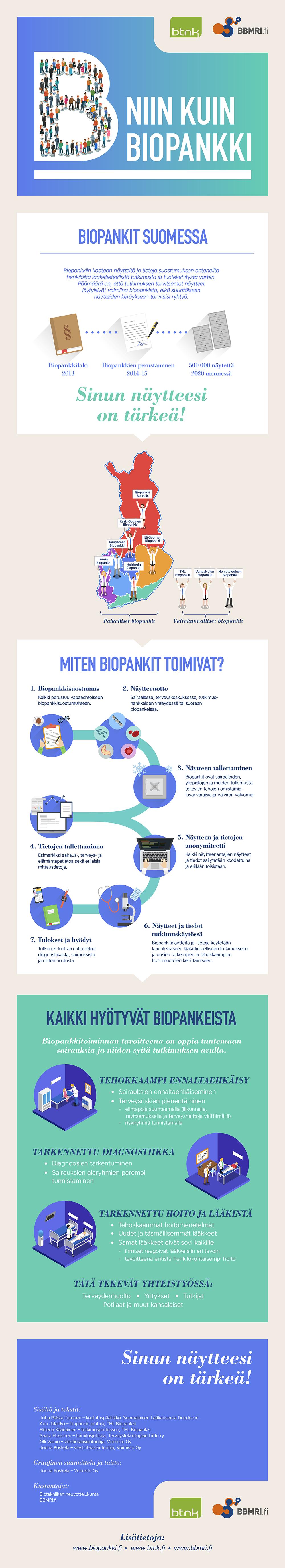 B niin kuin biopankki -infograafi-s